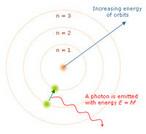 O modelo de Bohr do átomo. A evolução do modelo atômico da matéria - desde sua proposição por Leucipo e Demócrito até o paradigma mais atual, o modelo atômico dos orbitais - fornece bom exemplo de como a ciência trabalha, e de que as teorias - quando em acordo com o método científico - evoluem com o tempo.